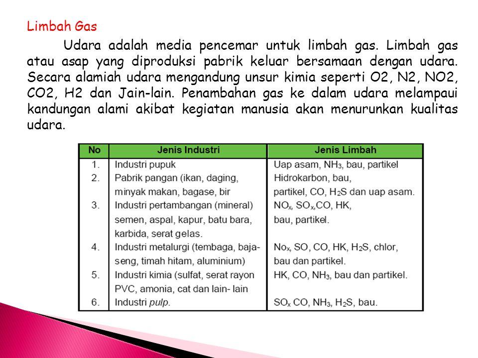Limbah Gas Udara adalah media pencemar untuk limbah gas