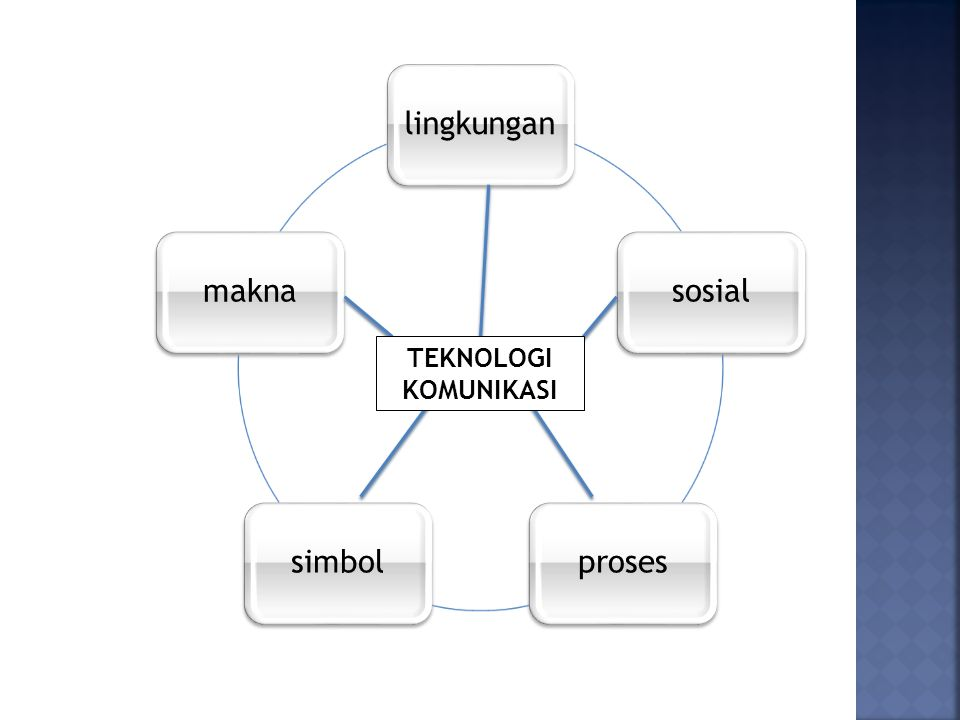 lingkungan sosial proses simbol makna TEKNOLOGI KOMUNIKASI