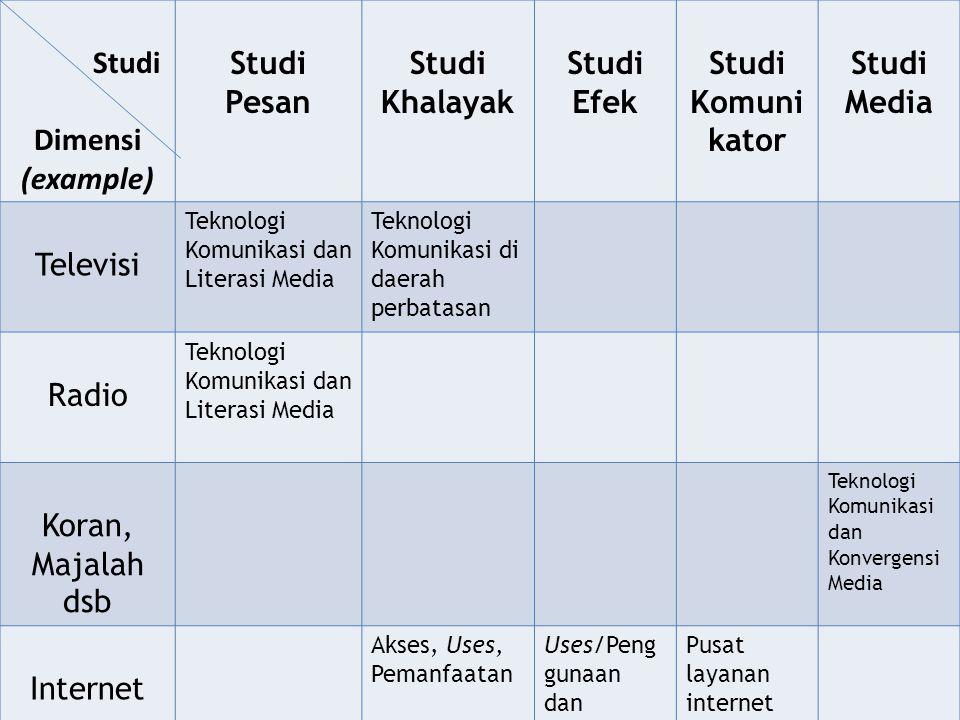 Studi Dimensi (example) Studi Pesan Studi Khalayak Studi Efek