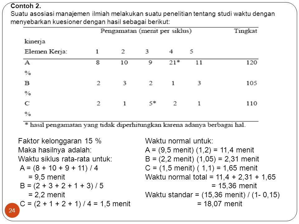 Waktu siklus rata-rata untuk: A = (8 + 10 + 9 + 11) / 4 = 9,5 menit