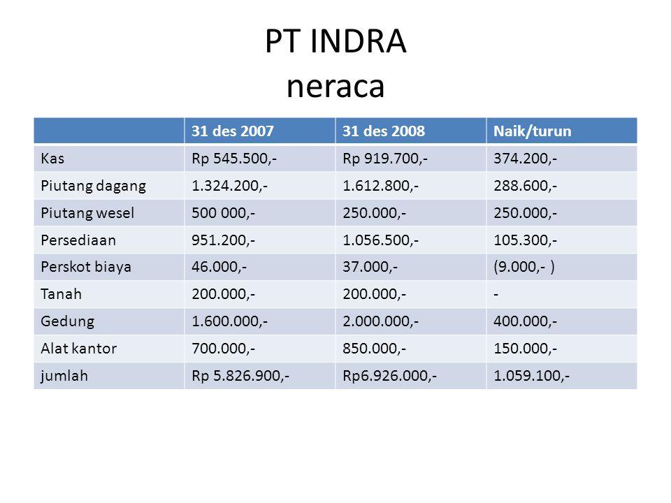PT INDRA neraca 31 des 2007 31 des 2008 Naik/turun Kas Rp 545.500,-