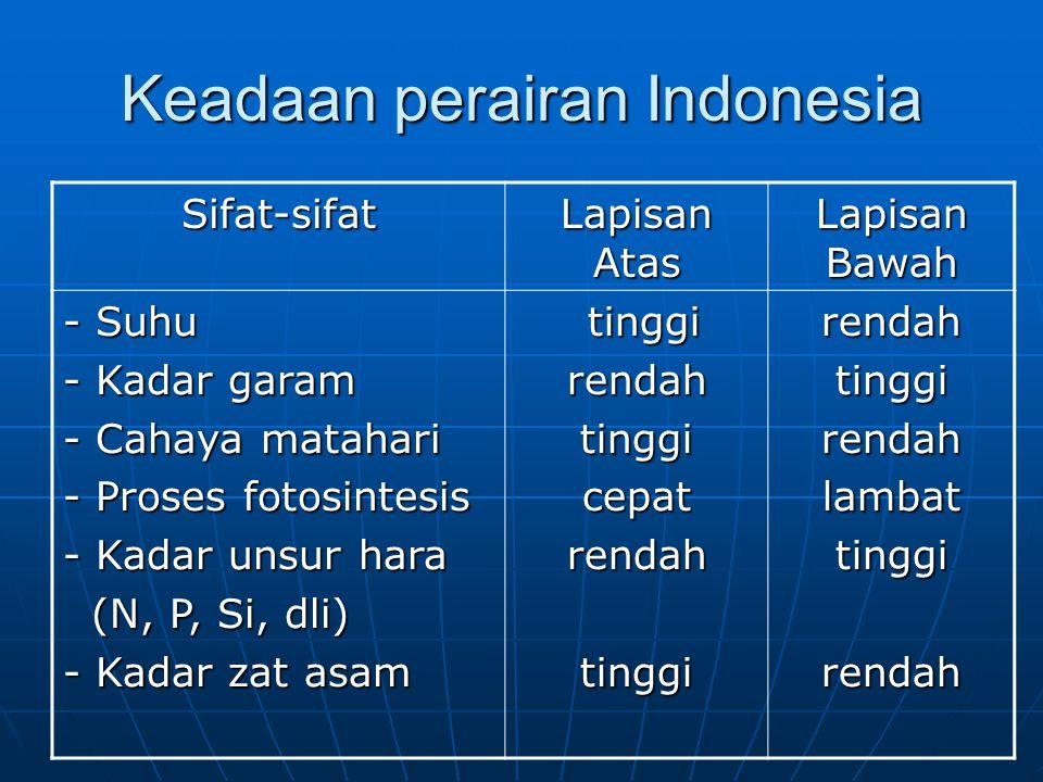 Keadaan perairan Indonesia