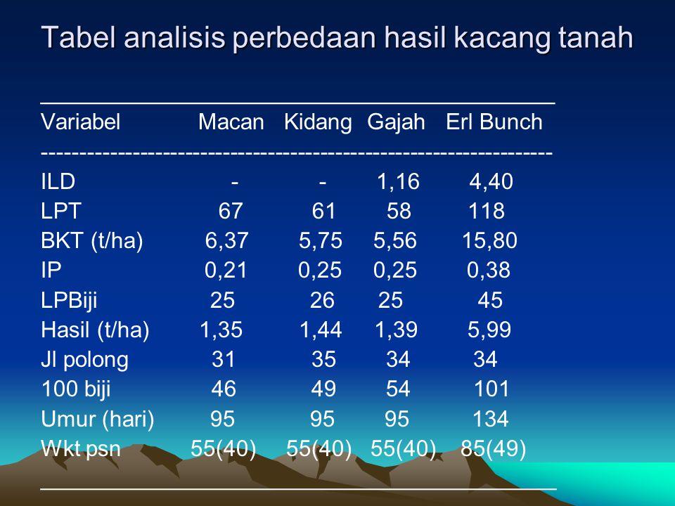 Tabel analisis perbedaan hasil kacang tanah