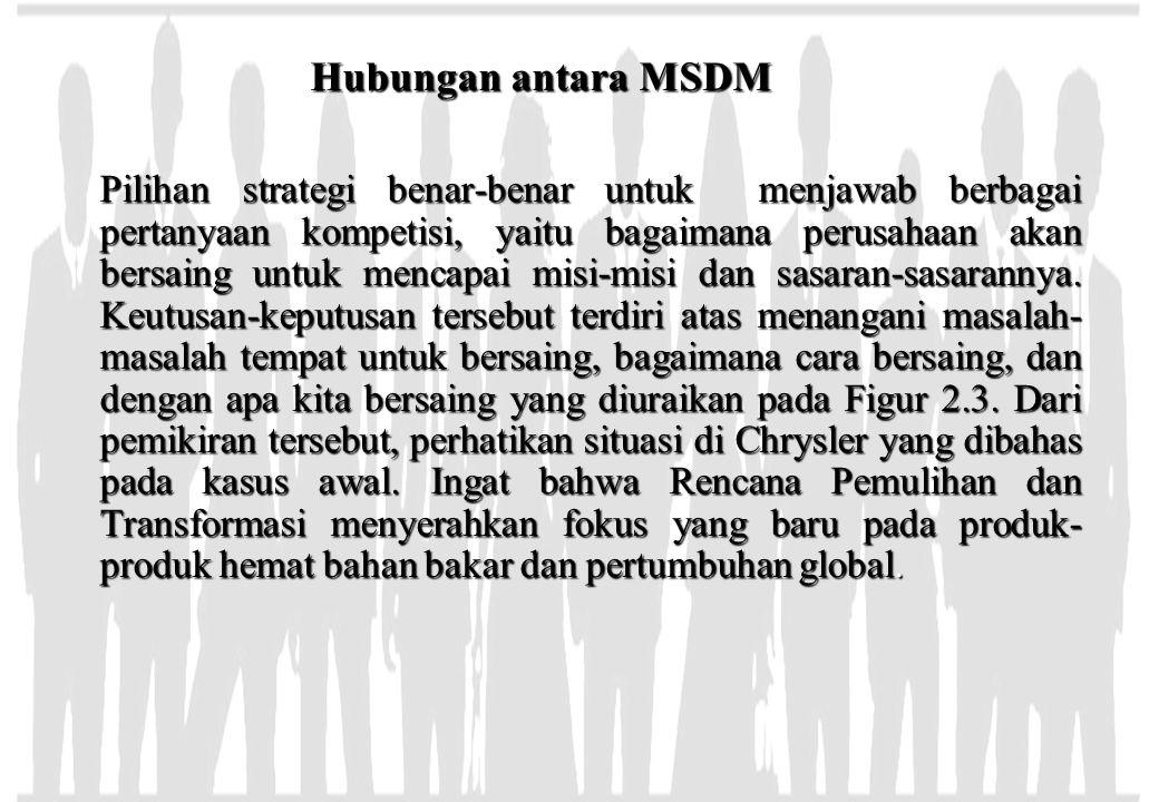 Hubungan antara MSDM