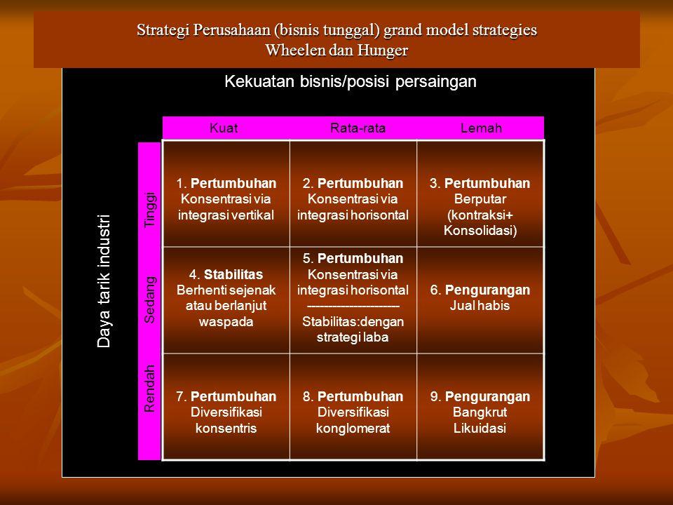 Kekuatan bisnis/posisi persaingan