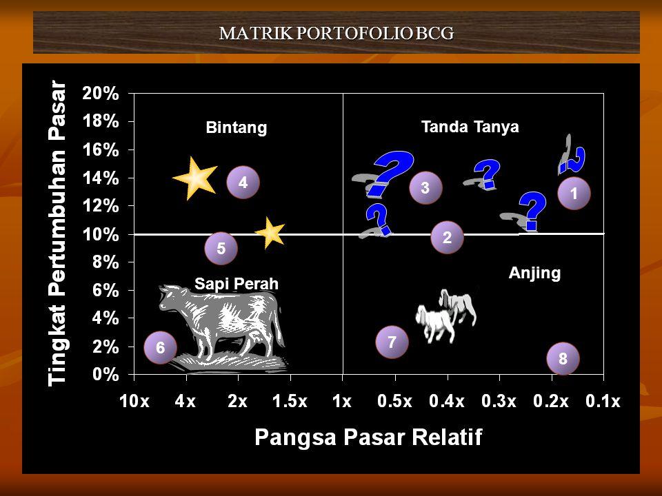 MATRIK PORTOFOLIO BCG Bintang Tanda Tanya 4 3 1 2 5 Anjing