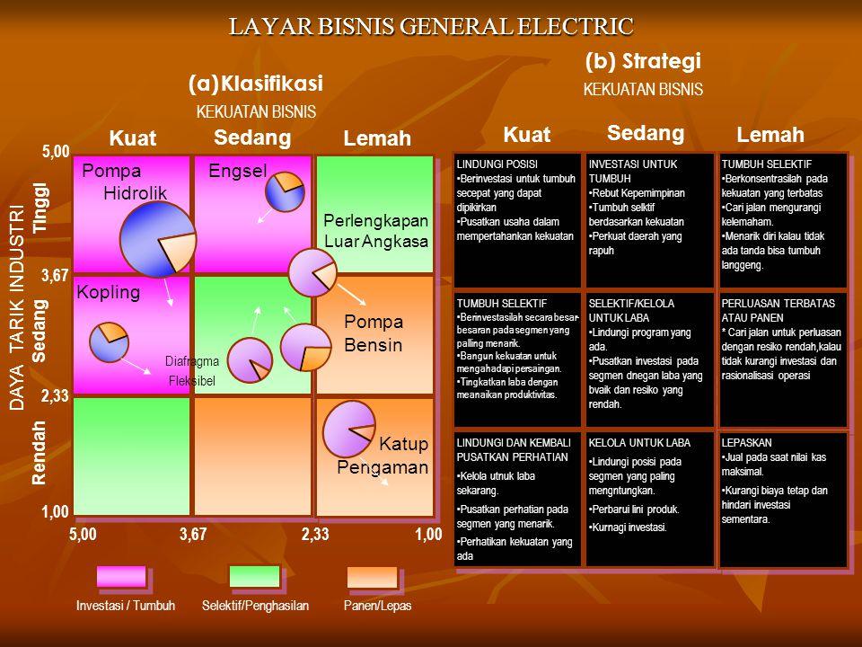 LAYAR BISNIS GENERAL ELECTRIC