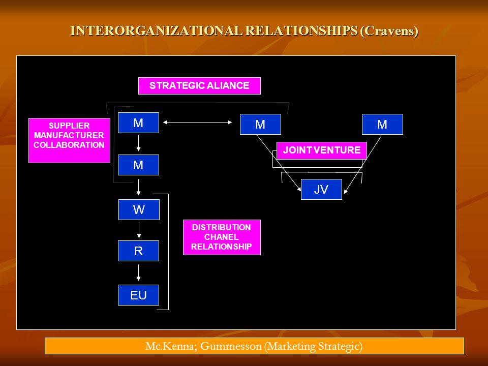 INTERORGANIZATIONAL RELATIONSHIPS (Cravens)