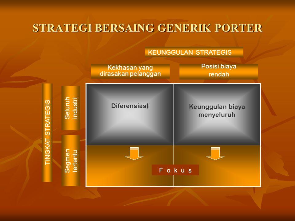 STRATEGI BERSAING GENERIK PORTER