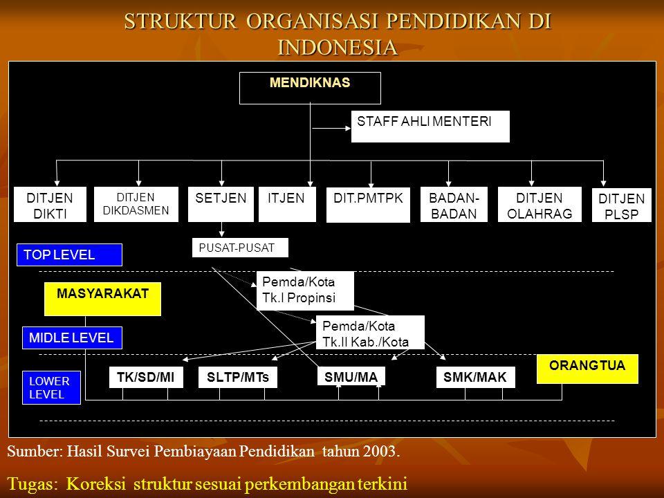 STRUKTUR ORGANISASI PENDIDIKAN DI INDONESIA