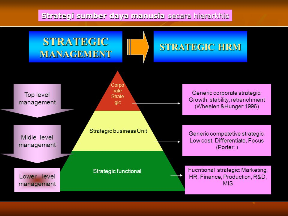 STRATEGIC MANAGEMENT STRATEGIC HRM