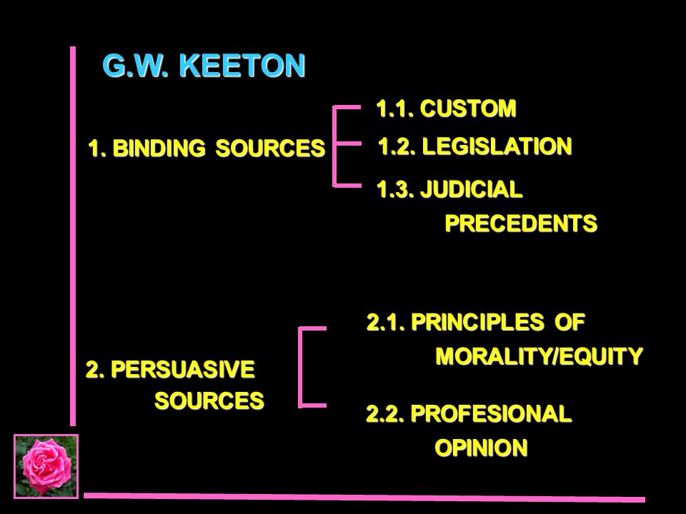 G.W. KEETON 1.1. CUSTOM 1. BINDING SOURCES 1.2. LEGISLATION