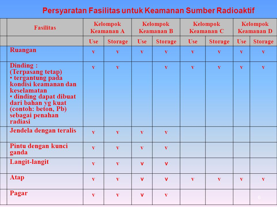 Persyaratan Fasilitas untuk Keamanan Sumber Radioaktif