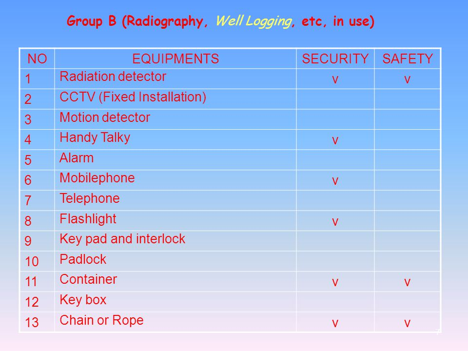 Group B (Radiography, Well Logging, etc, in use)