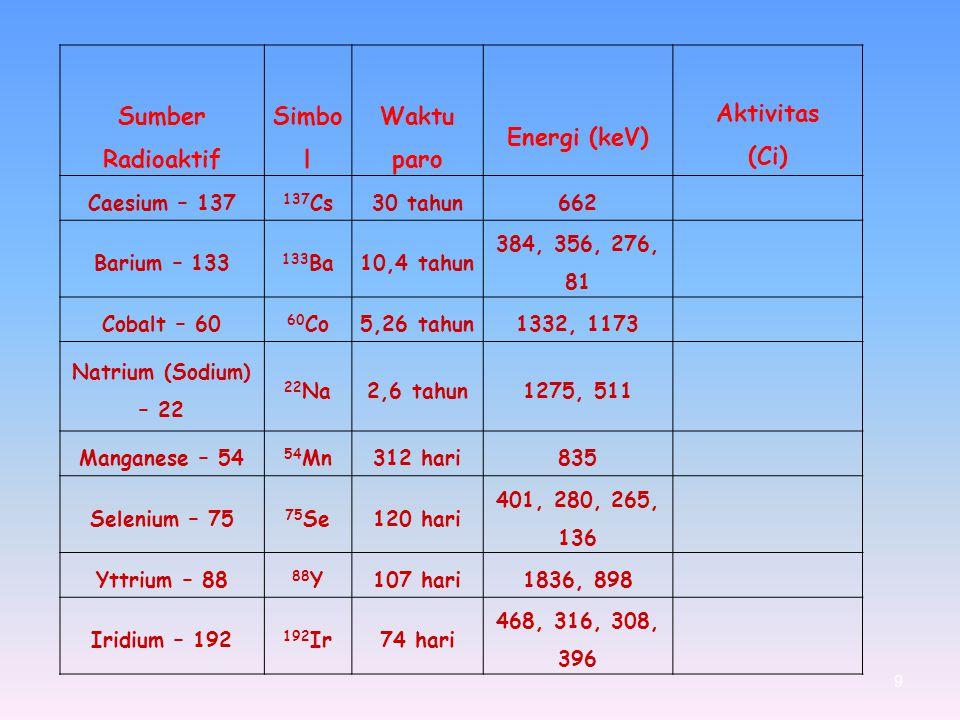Sumber Radioaktif Simbol Waktu paro Energi (keV) (Ci)