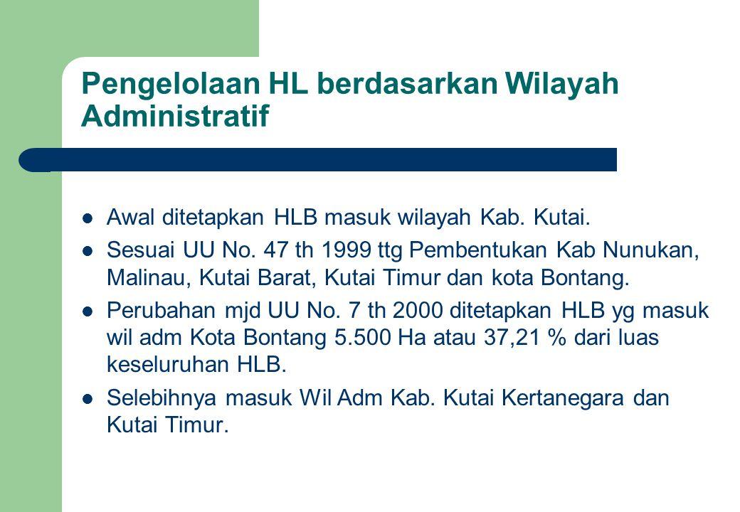 Pengelolaan HL berdasarkan Wilayah Administratif