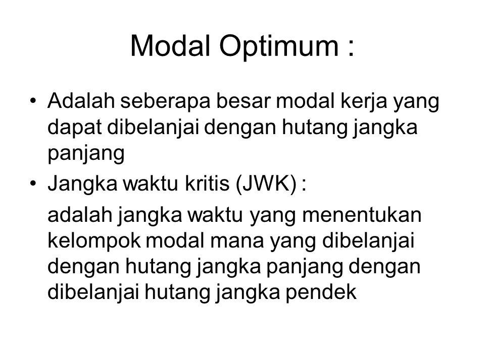 Modal Optimum : Adalah seberapa besar modal kerja yang dapat dibelanjai dengan hutang jangka panjang.