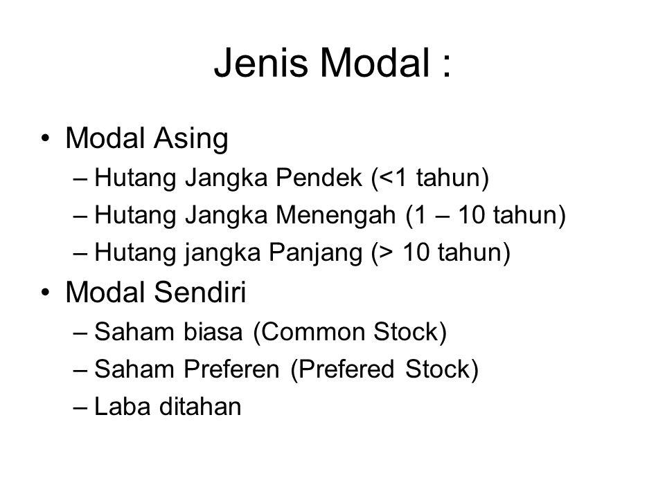 Jenis Modal : Modal Asing Modal Sendiri