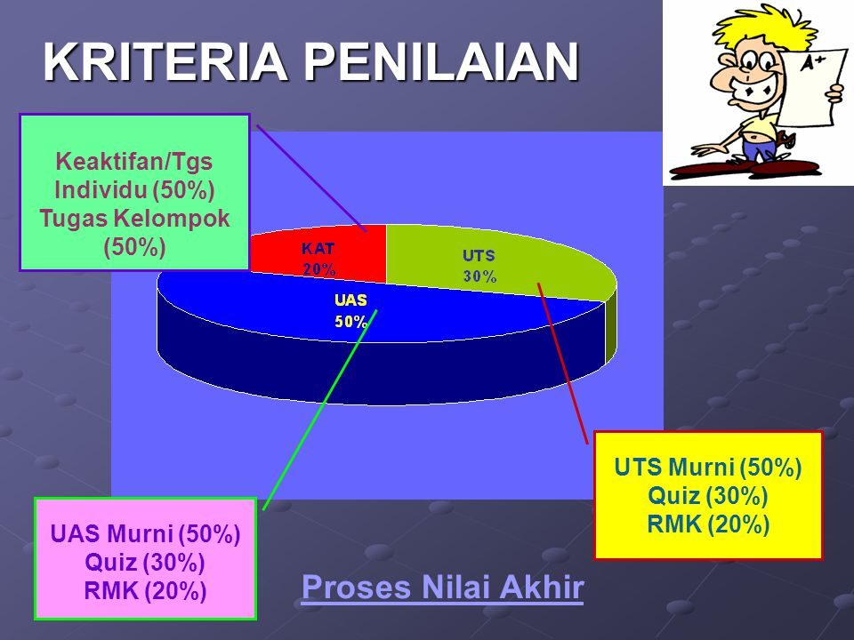 Keaktifan/Tgs Individu (50%)