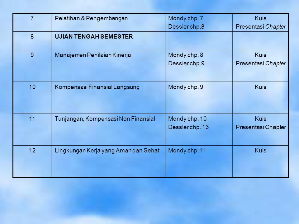 7 Pelatihan & Pengembangan. Mondy chp. 7. Dessler chp.8. Kuis. Presentasi Chapter. 8. UJIAN TENGAH SEMESTER.