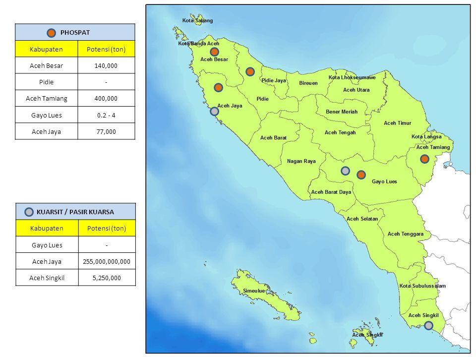 PHOSPAT Kabupaten. Potensi (ton) Aceh Besar. 140,000. Pidie. - Aceh Tamiang. 400,000. Gayo Lues.