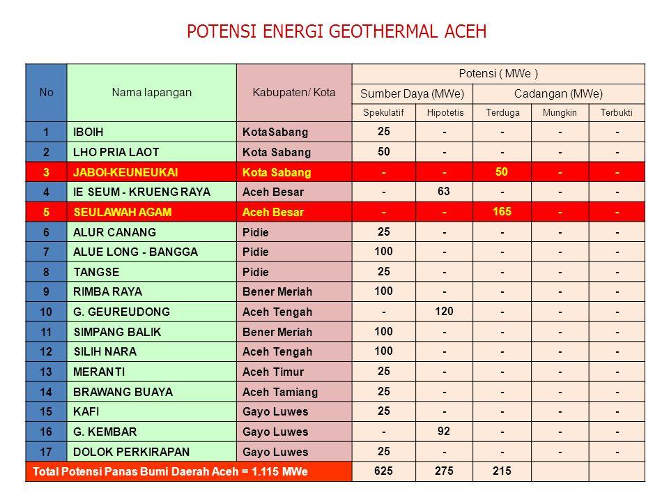 POTENSI ENERGI GEOTHERMAL ACEH