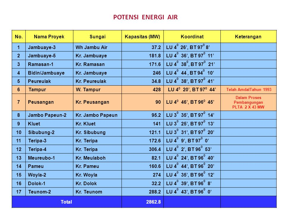 POTENSI ENERGI AIR No. Nama Proyek Sungai Kapasitas (MW) Koordinat