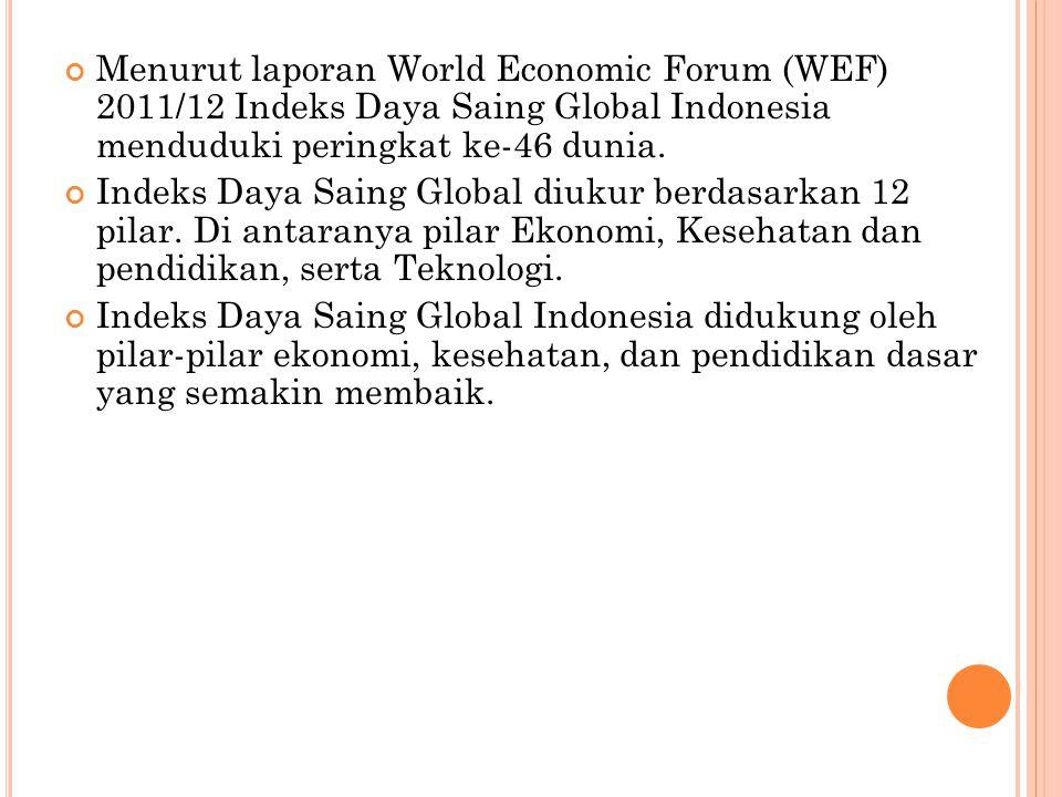 Menurut laporan World Economic Forum (WEF) 2011/12 Indeks Daya Saing Global Indonesia menduduki peringkat ke-46 dunia.