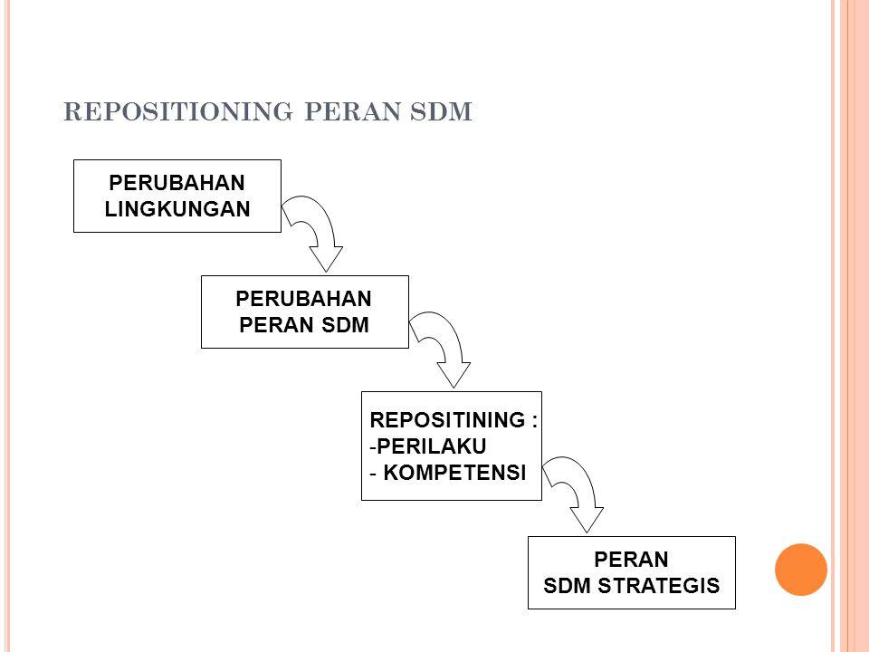 REPOSITIONING PERAN SDM