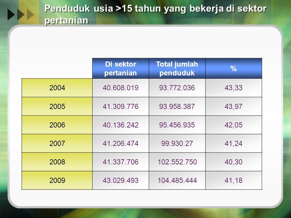 Penduduk usia >15 tahun yang bekerja di sektor pertanian