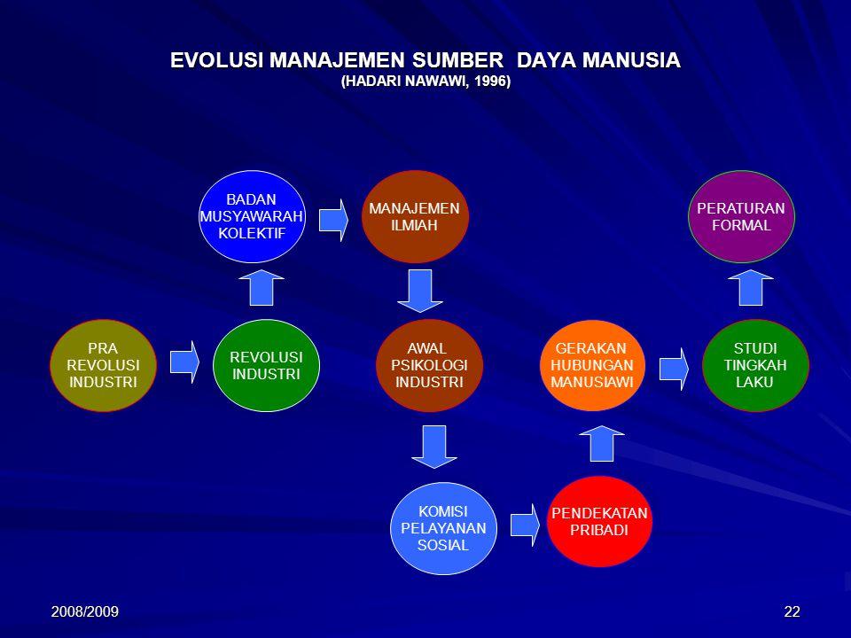 EVOLUSI MANAJEMEN SUMBER DAYA MANUSIA (HADARI NAWAWI, 1996)