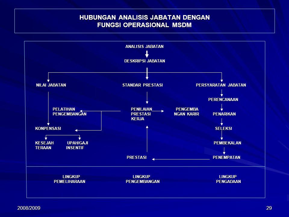 HUBUNGAN ANALISIS JABATAN DENGAN FUNGSI OPERASIONAL MSDM