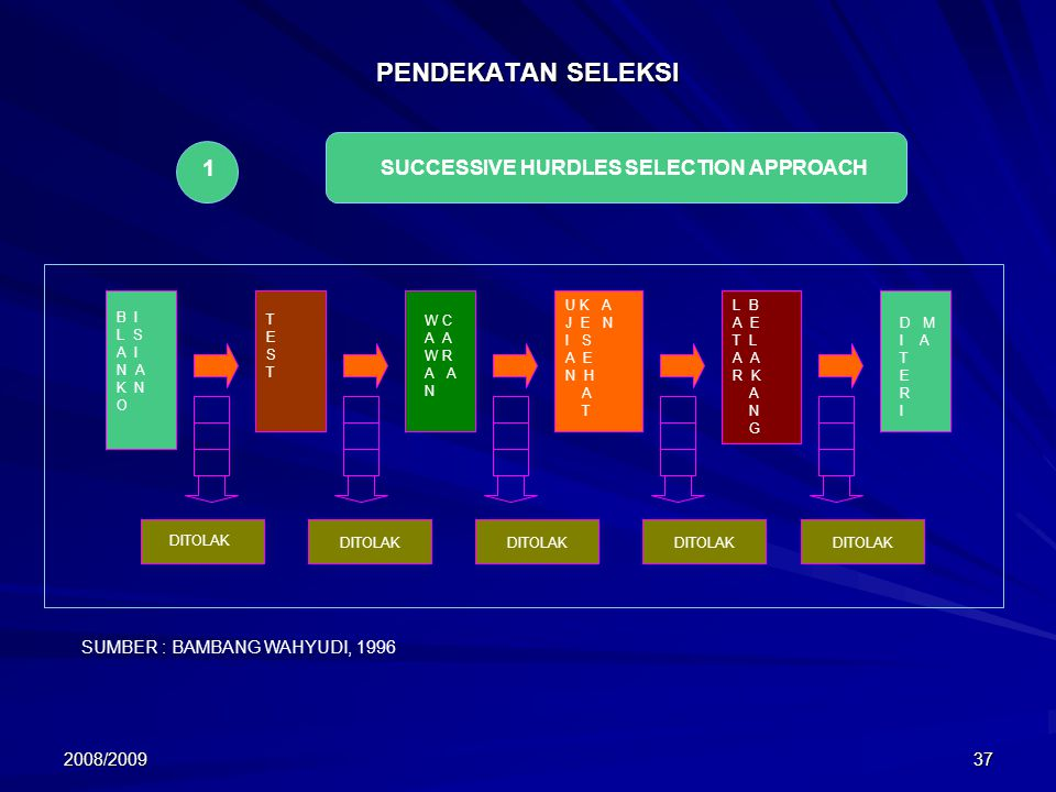PENDEKATAN SELEKSI 1 SUCCESSIVE HURDLES SELECTION APPROACH