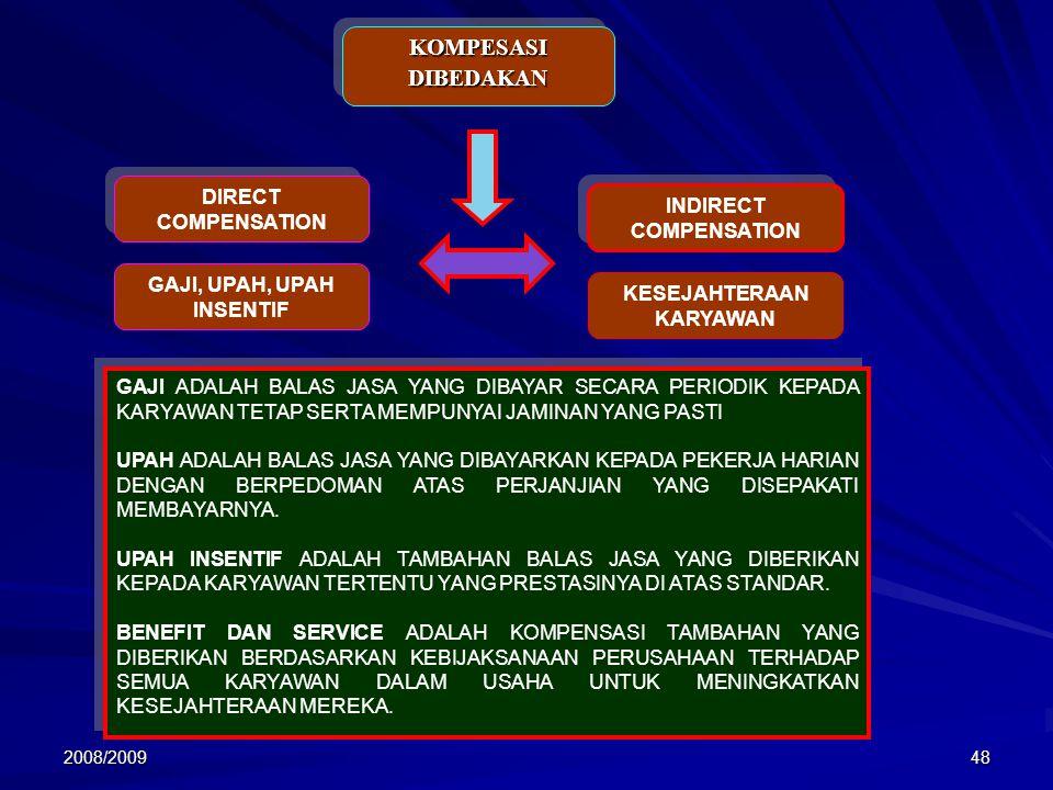 INDIRECT COMPENSATION GAJI, UPAH, UPAH INSENTIF KESEJAHTERAAN KARYAWAN