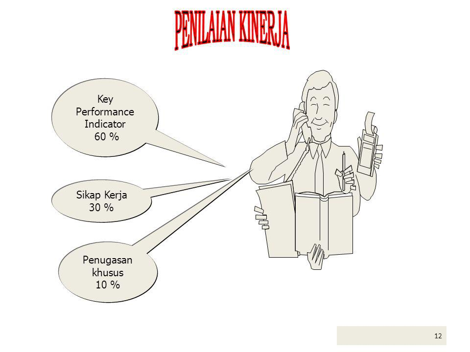 Key Performance Indicator