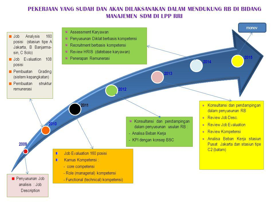 Penyusunan Job analisis : Job Description