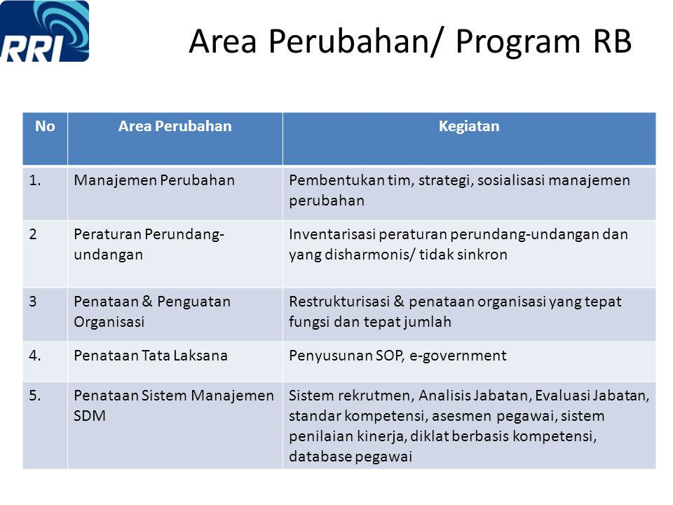 Area Perubahan/ Program RB