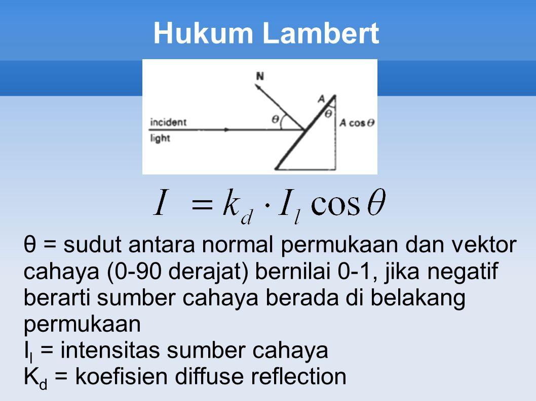 Hukum Lambert