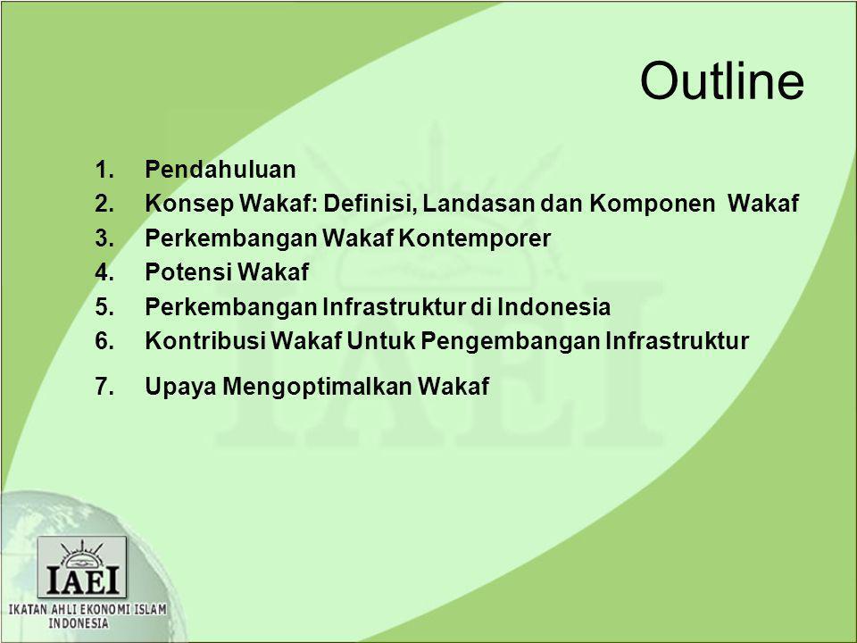 Outline Pendahuluan. Konsep Wakaf: Definisi, Landasan dan Komponen Wakaf. Perkembangan Wakaf Kontemporer.