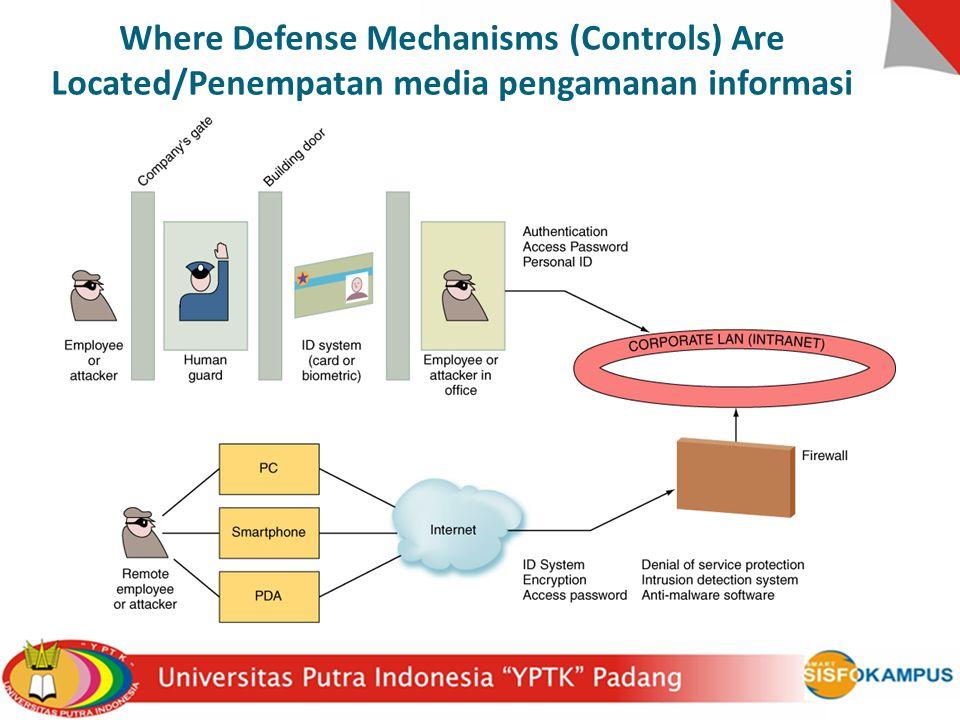 Where Defense Mechanisms (Controls) Are Located/Penempatan media pengamanan informasi