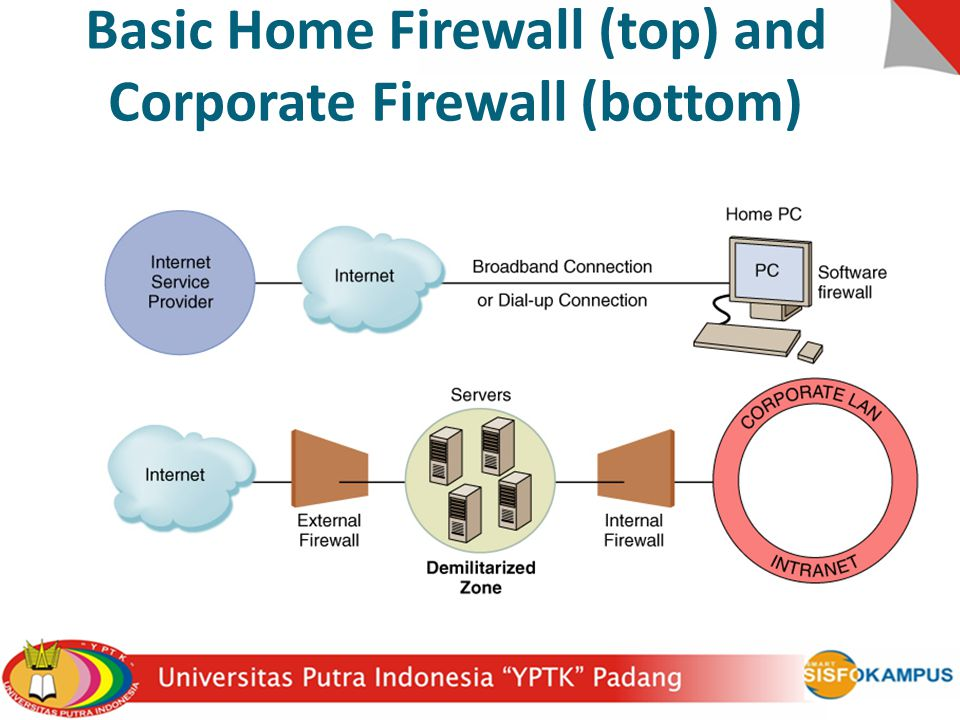 Basic Home Firewall (top) and Corporate Firewall (bottom)