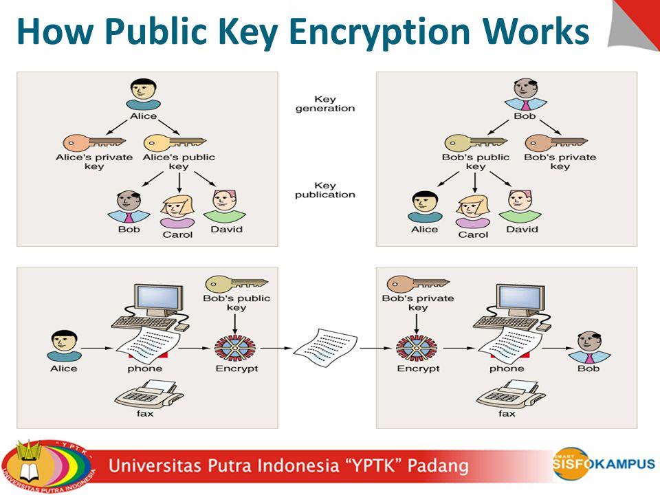 How Public Key Encryption Works