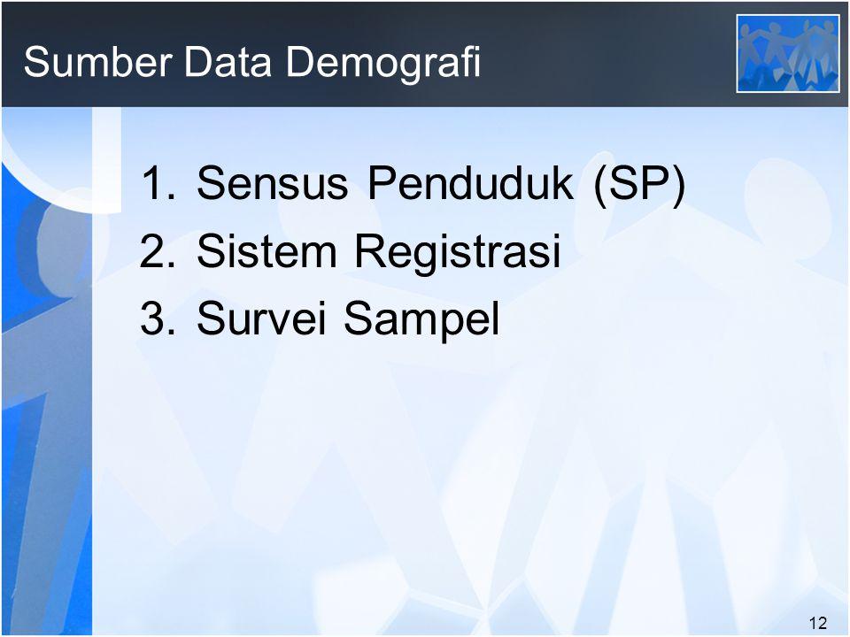 Sensus Penduduk (SP) Sistem Registrasi Survei Sampel