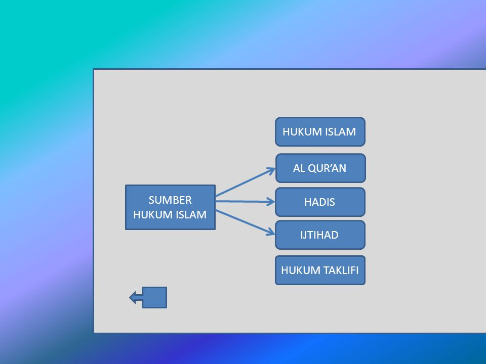 HUKUM ISLAM AL QUR'AN SUMBER HUKUM ISLAM HADIS IJTIHAD HUKUM TAKLIFI