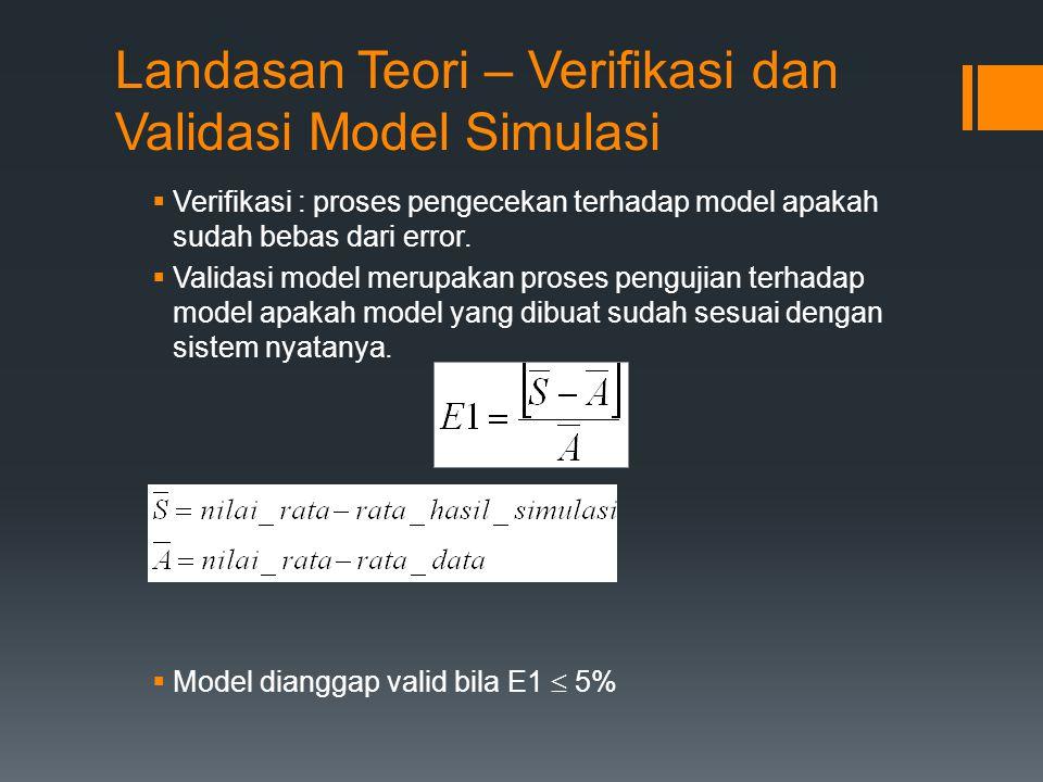 Landasan Teori – Verifikasi dan Validasi Model Simulasi
