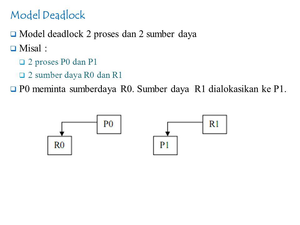 Model Deadlock Model deadlock 2 proses dan 2 sumber daya Misal :