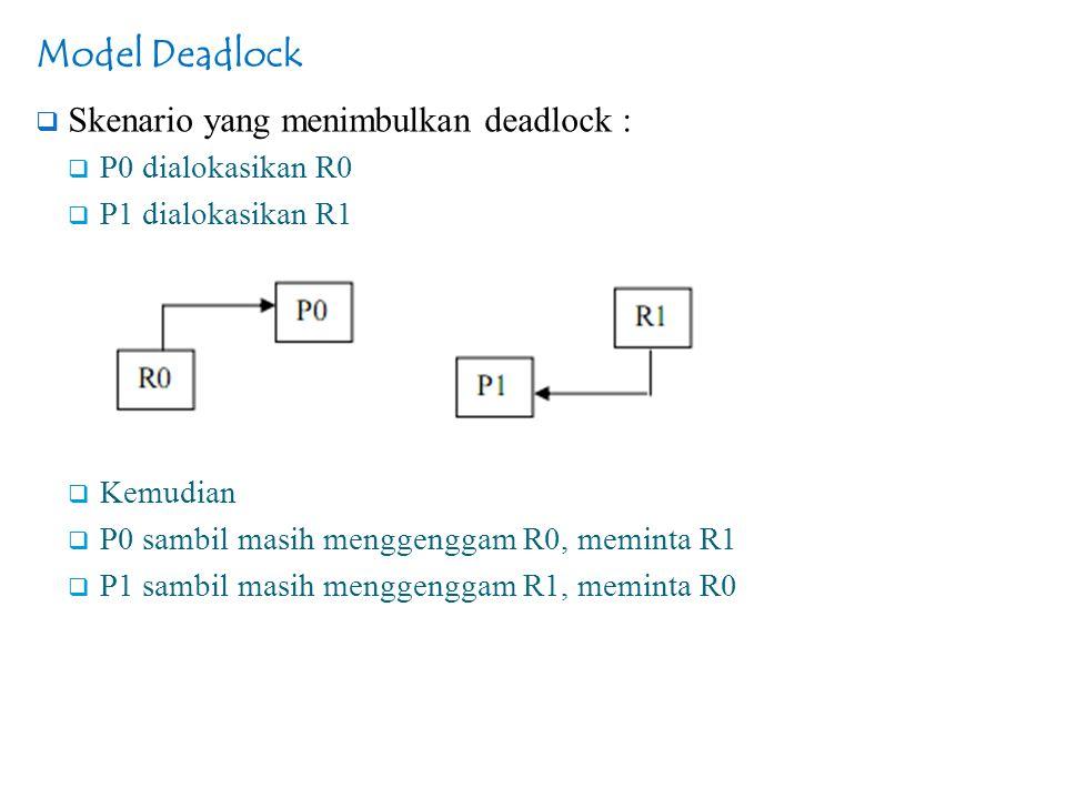 Model Deadlock Skenario yang menimbulkan deadlock : P0 dialokasikan R0