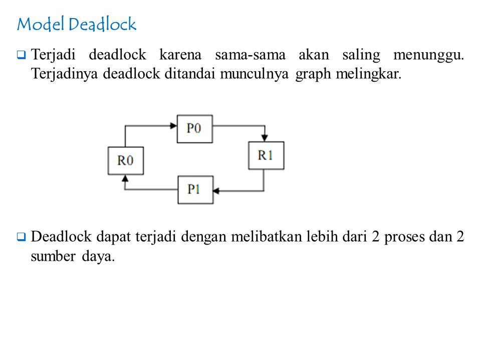 Model Deadlock Terjadi deadlock karena sama-sama akan saling menunggu. Terjadinya deadlock ditandai munculnya graph melingkar.