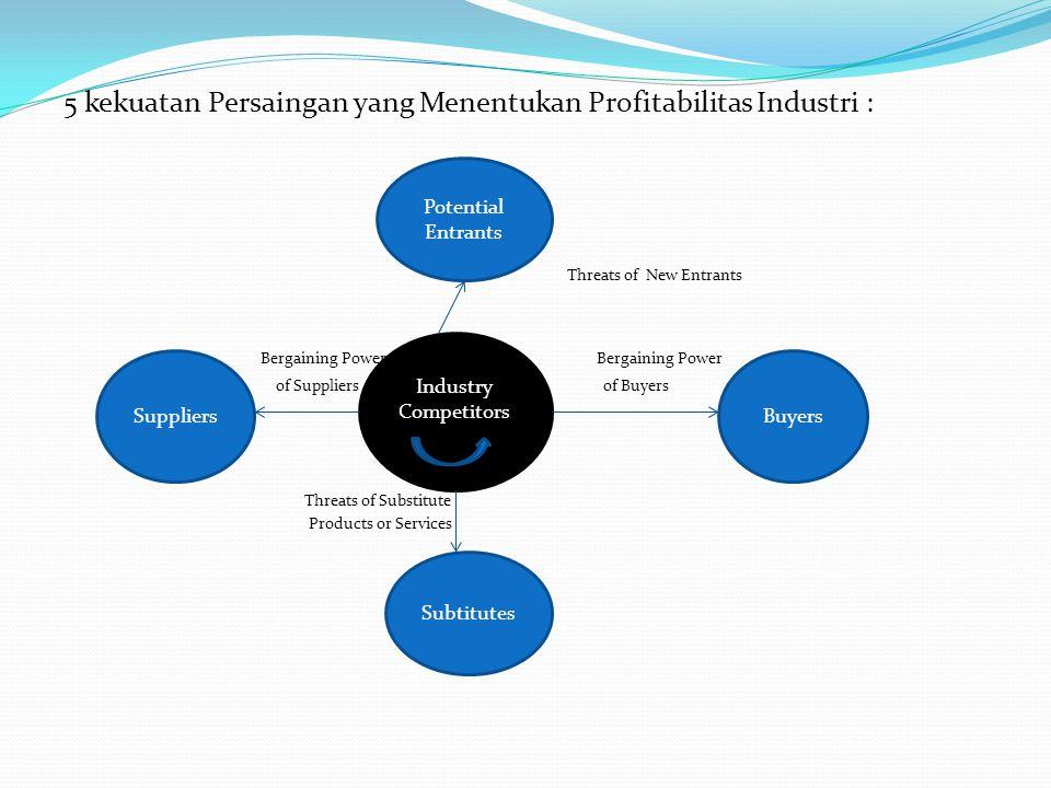 5 kekuatan Persaingan yang Menentukan Profitabilitas Industri :