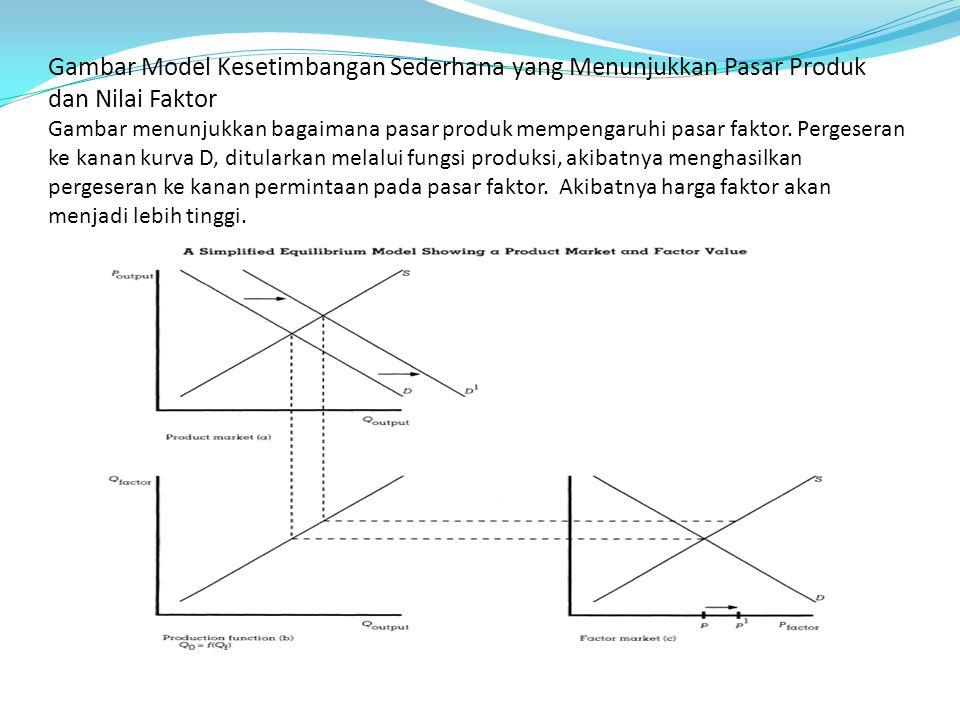 Gambar Model Kesetimbangan Sederhana yang Menunjukkan Pasar Produk dan Nilai Faktor Gambar menunjukkan bagaimana pasar produk mempengaruhi pasar faktor.
